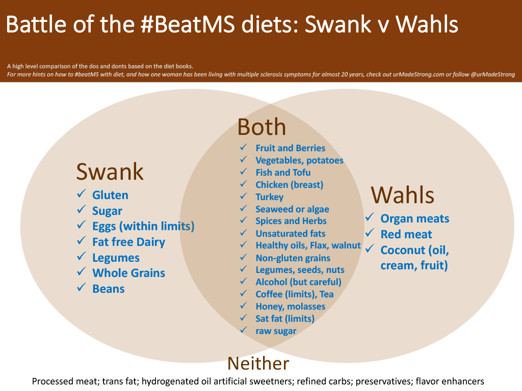 Comparison of foods allowed under Swank and Wahls diets